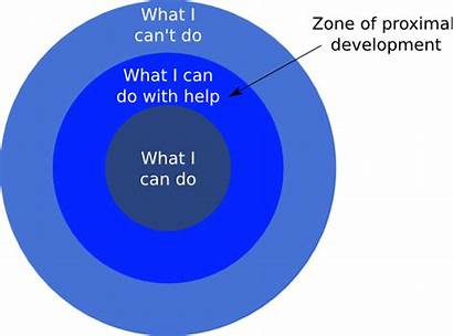 Development Proximal Zone Learning Relevance Forest Explain