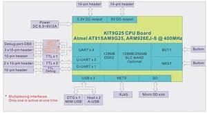 Atmel At91sam9g25 Embedded Development Kit Supports Linux