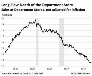 Us Inflation Chart What Would Yellen Do With These Retail Sales Wolf Street