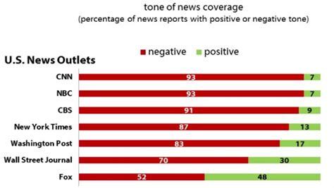 harvard study   media coverage  trump