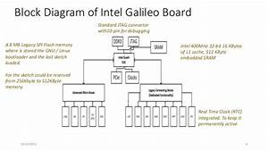Introduction To Intel Galileo Board Gen2