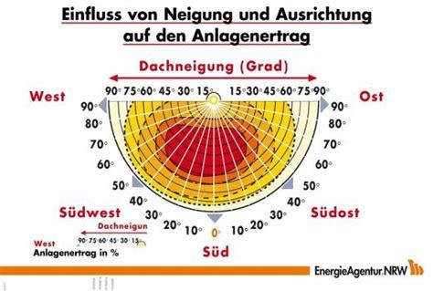 photovoltaik voraussetzungen standort dimensionierung
