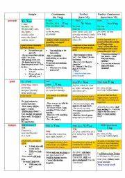 The Table Of English Tenses Esl Worksheet By Naddya