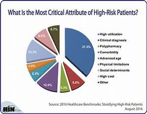 Healthcare Intelligence Network - Chart of the Week: What ...