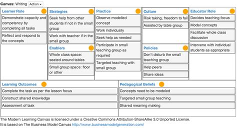 modern learning canvas  images digital learning
