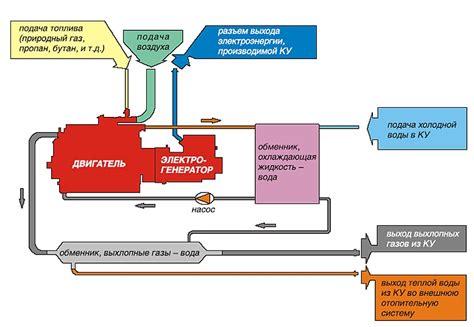 Информационный раздел. Использование когенерационных установок в современных условиях