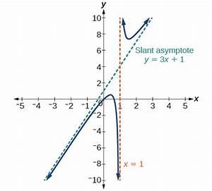 Asymptote Berechnen Gebrochen Rationale Funktion : image gallery slant asymptote ~ Themetempest.com Abrechnung