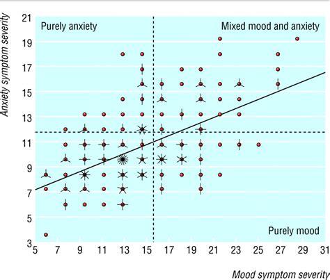 Depression Case Study Ppt