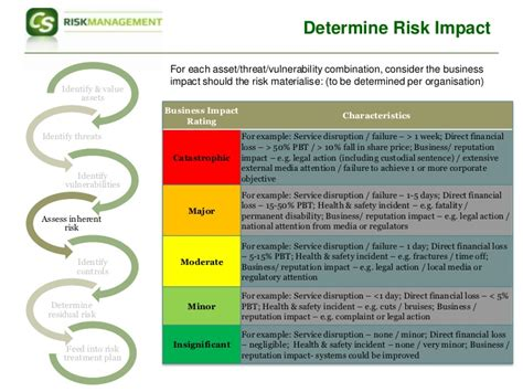 Iso 27001 Risk Assessment Template by Iso27001 Risk Assessment Approach