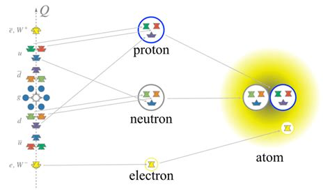 Definition Of Proton by Proton Definition Of Physics Terms