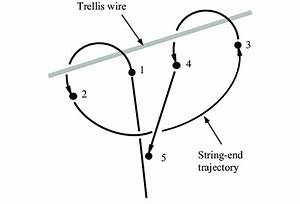 An Illustration Of The Clove Hitch Knot Tying Procedure