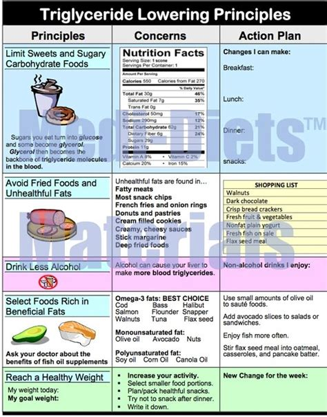 triglycerides range for triglyceride lowering foods triglyceride diet recipes lower triglycerides healthy weight