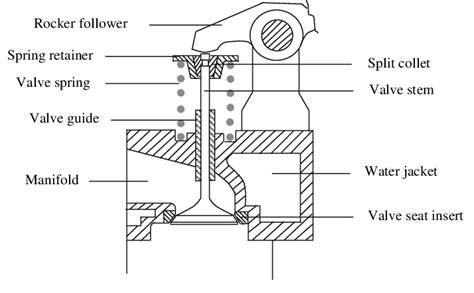 Angle Valve Diagram by Schematic Illustration Of The Valve System