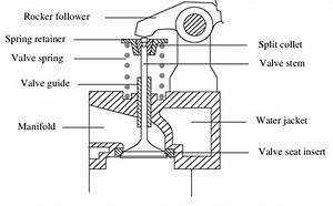 Schematic Illustration Of The Valve System
