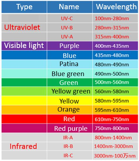 wavelength and color wavelength and color