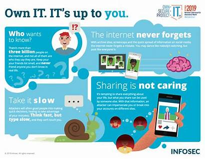 Awareness Cybersecurity Security Infographic Social Infographics Think