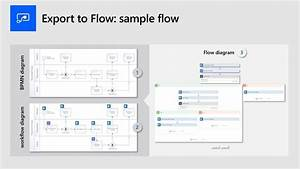 Design And Create Business Workflows Automatically Using
