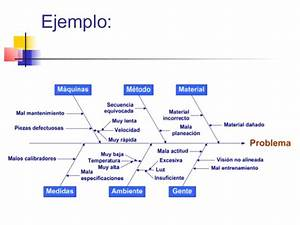 Diagrama De Afinidad Ejemplo Empresa Basic Guide Wiring