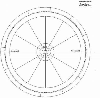 Chart Natal Wheel Blank Template Astrology Today