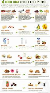 How to Reduce Cholesterol Quickly? | Reduce cholesterol ...
