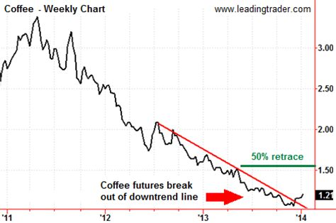 Soft commodities such as coffee, sugar and cocoa have broadly rallied over the past few weeks coffee prices spiked in late march as countries began hoarding amid nationwide lockdowns forced. This Commodity Has Bottomed and is Ready To Reverse | Leadingtrader.com