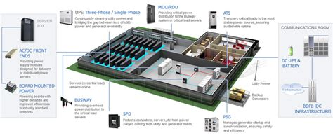 home backup generators data center abbindustrial