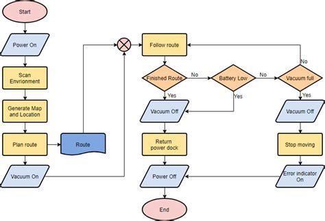 flowchart tutorial  symbols guide  examples