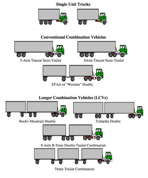 Truck Sizes by Office Of Transportation Policy Studies Fhwa U S Dot 5