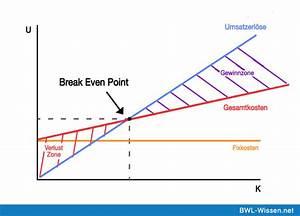 Break Even Point Berechnen Formel : break even point definition zusammenfassung ~ Themetempest.com Abrechnung