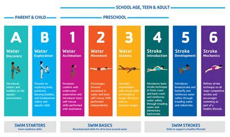 swim lessons  jersey metropolitan ymca   oranges