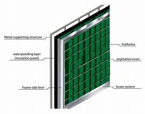 Vertikal Garten System : sistemas de jardines verticales ~ Sanjose-hotels-ca.com Haus und Dekorationen