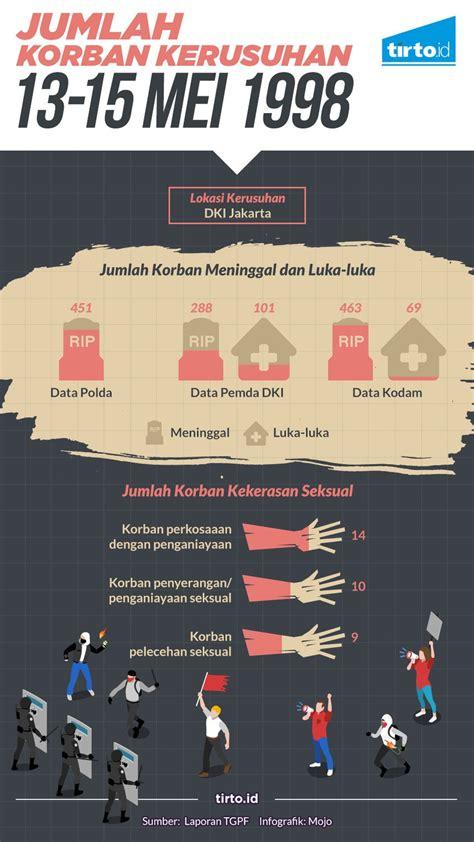 jumlah korban kerusuhan mei  infografik tirtoid