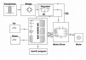 Dc Motor Speed Control Project