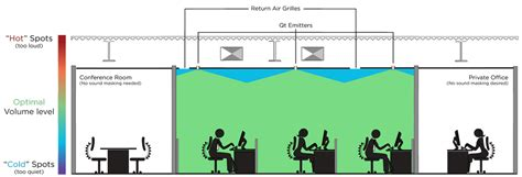 acoustic ceiling tiles speech privacy services