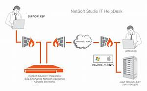 It Help Desk Outsourcing With Netsoft Studio