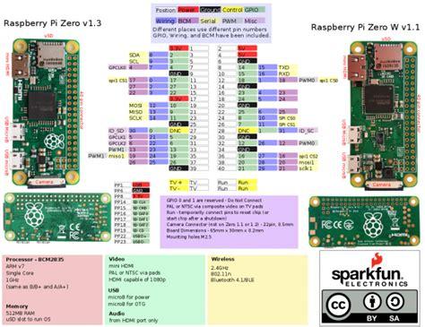 started   raspberry pi  wireless