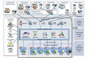 Australian Health Information Technology  It Isn U2019t Only