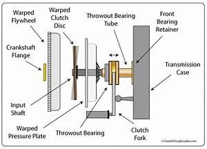 Diagnose Clutch Bearing Noise