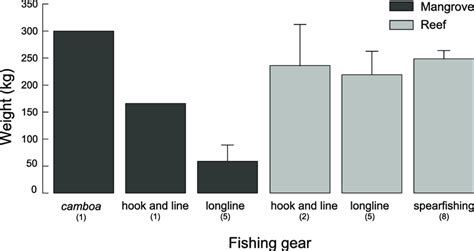 grouper goliath weight caught ever fishers according largest knowledge publication average