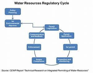 Reforming Water Permits In China
