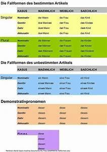 25 Best Ideas About German Grammar On Pinterest Deutsch