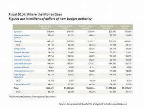 Federal Spending Chart 2011 Us House Approves Federal Budget Deal Senate Poised To