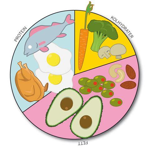 Näringslära: om kolhydrater, fett protein i maten