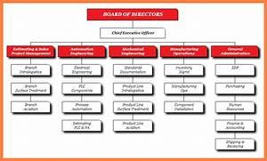 9 Organizational Chart Manufacturing Company Company