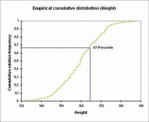 Boxplot Berechnen : berechnen von quantil und perzentil in excel xlstat ~ Themetempest.com Abrechnung