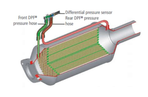 dpf exhaust gas differential pressure sensor buy dpf