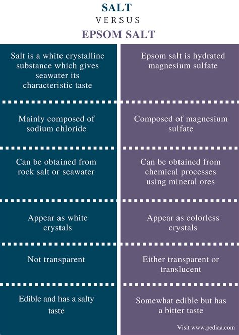what is the difference between sea salt and table salt difference between salt and epsom salt definition