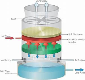 Cooling Towers Explained  How Does A Cooling Tower Work
