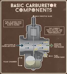 Motorcycle Carburetors
