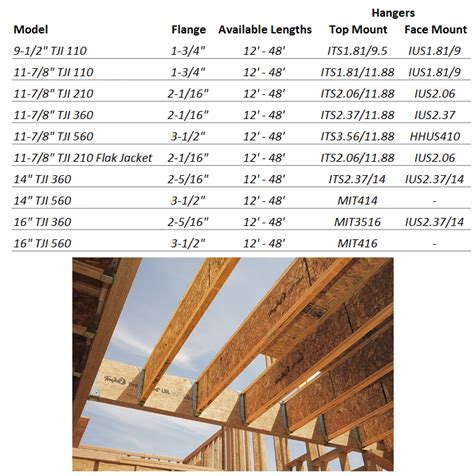 Floor Joist Hangers Sizes by Tji I Joists